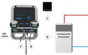 Schema ovladania vykurovacieho zariadenia pomocou internetu